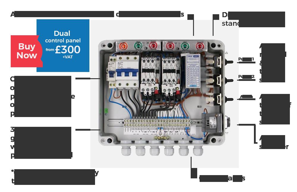 CP02 Dual Pump Control Panel